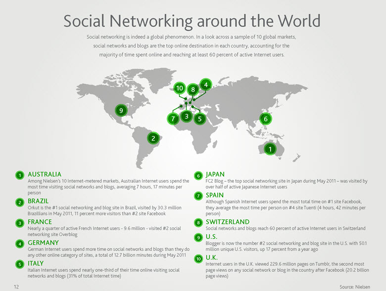 Social Media Usage Around the World